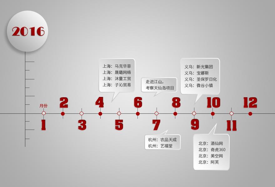 2016游学轨迹